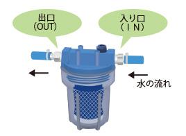 出口(OUT)側ノズルに同じ残りのホースを同要領で接続し通水テストを行う。